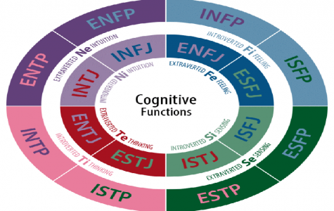 All about the Myer-Briggs Type Indicator